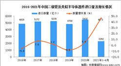 2021年1-4月中国二极管及类似半导体器件进口数据统计分析