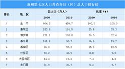 惠州第七次人口普查各区域人口排行榜:七个县(区)人口数均有增长(图)