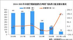 2021年1-4月中国空载重量超过2吨的飞机进口数据统计分析