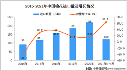 2021年1-4月中国棉花进口数据统计分析