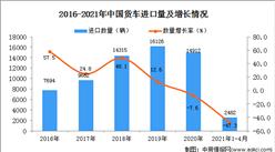 2021年1-4月中国货车进口数据统计分析