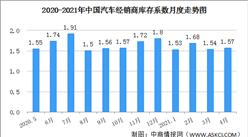 2021年4月中国汽车经销商综合库存系数1.57 同比下降10.8%(图)
