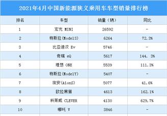 2021年4月中国新能源狭义乘用车车型销量排行榜