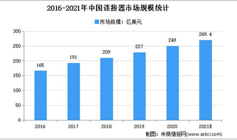 2021年中国连接器市场现状及发展前景预测分析