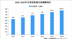 2021年全球连接器市场现状及市场规模预测分析