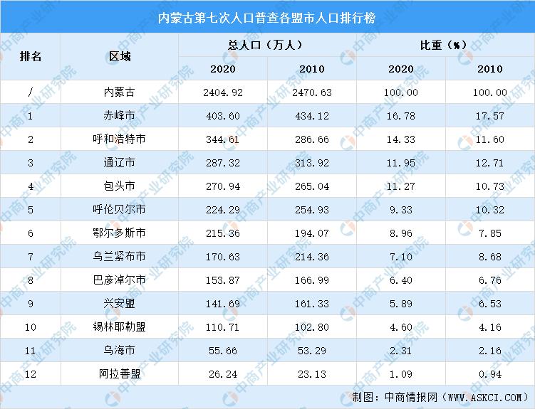 内蒙古城市人口排名_公布2020年内蒙古人口之最公布!乌兰察布市老龄化程度最