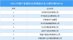 2021中国产业园区运营商综合实力排行榜TOP10
