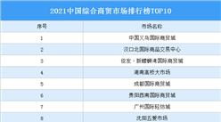 2021中国综合商贸市场排行榜TOP10