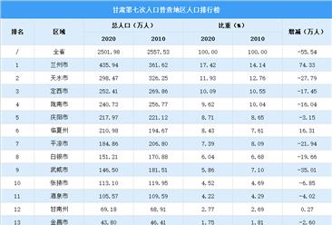 甘肃第七次人口普查各市(州)人口排行榜:兰州市人口超400万(图)