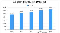 2021年中国定制家居行业市场现状及发展趋势预测分析