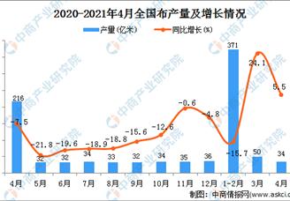 2021年全国各省市布产量排行榜
