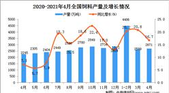 2021年4月中国饲料产量数据统计分析