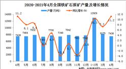 2021年4月中國鐵礦石原礦產量數據統計分析
