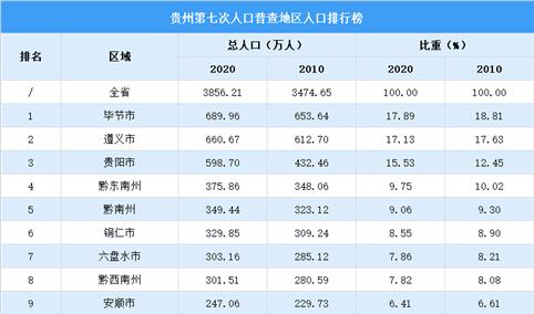 贵州第七次人口普查各市(州)人口排行榜:毕节遵义贵阳人口超500万(图)
