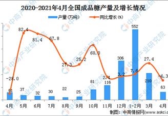 2021年全国各省市2021年全国各省市成品糖产量排行榜产量排行榜
