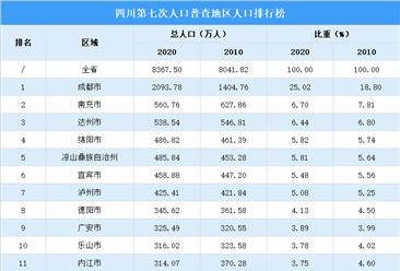 四川第七次人口普查各市(州)人口排行榜:成都人口超2000万(图)