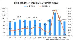2021年4月中國磷礦石產量數據統計分析