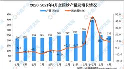 2021年4月全国各省市纱产量排行榜
