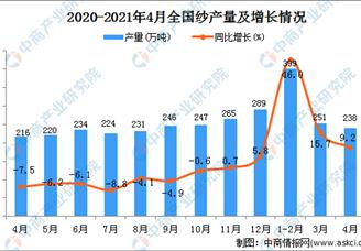 2021年全国各省市纱产量排行榜