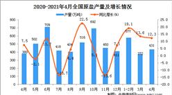 2021年4月中國原鹽產量數據統計分析