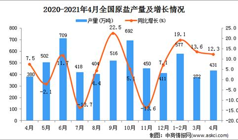 2021年4月中国原盐产量数据统计分析