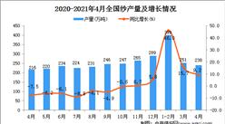2021年4月中国纱产量数据统计分析