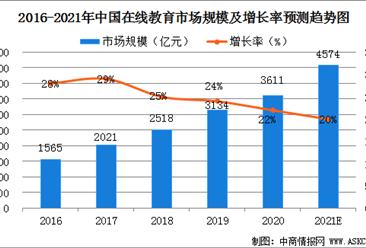 2021年中国IT在线教育培训市场规模及行业发展前景分析(图)