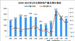 2021年4月中国饮料产量数据统计分析