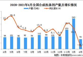 2021年全国各省市合成洗涤剂产量排行榜