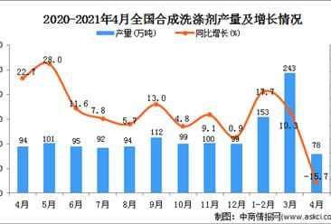 2021年4月全国各省市合成洗涤剂产量排行榜
