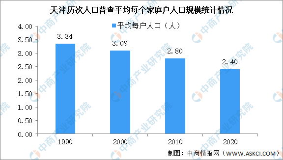 天津第七次人口普查结果:常住人口增加93万 流动人口353万