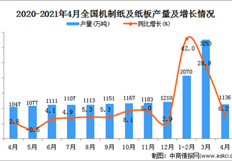 2021年全国各省市机制纸及纸板产量排行榜