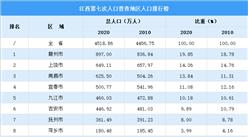 江西第七次人口普查各设区人口排行榜:人口呈现七大四小格局(图)