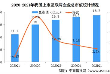 2021年一季度我国互联网上市企业运行情况:腾讯控股市值最高(图)