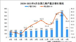 2021年4月中国乙烯产量数据统计分析
