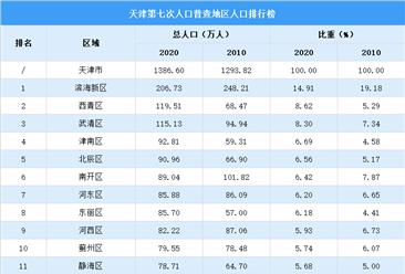 天津第七次人口普查各区人口排行榜:滨海西青武清人口超100万(图)