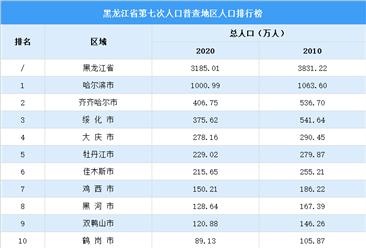 黑龙江第七次人口普查各城市人口排行榜:哈尔滨人口超千万 绥化人口减少166万(图)