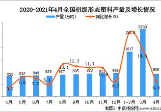 2021年全国各省市初级形态的塑料产量排行榜