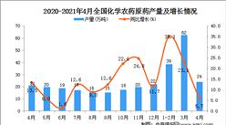 2021年4月中國化學農藥原藥產量數據統計分析