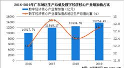 2021年广东数字经济核心产业发展的基本情况