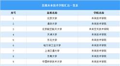 首批未来学院名单出炉:12所一流大学入选(附名单)