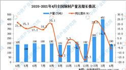 2021年4月全国各省市铜材产量排行榜