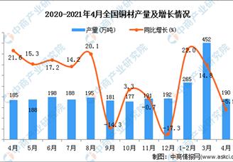 2021年全国各省市铜材产量排行榜