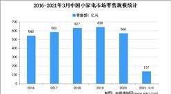 2021年中国小家电行业存在问题及发展前景预测分析