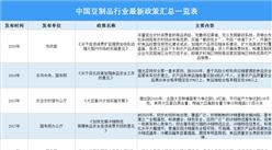2021年中国豆制品行业最新政策汇总一览(图)