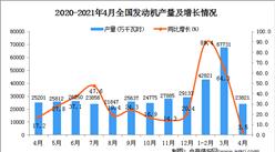2021年4月中國發動機產量數據統計分析