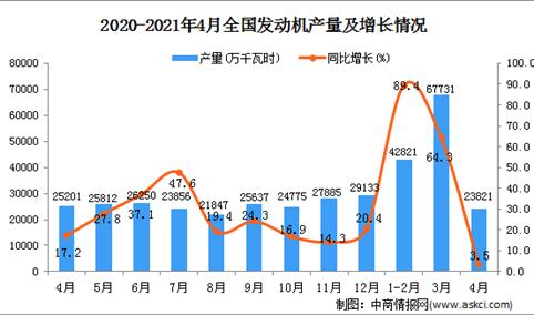 2021年4月中国发动机产量数据统计分析