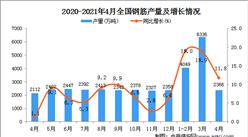 2021年4月中国钢筋产量数据统计分析