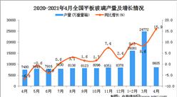 2021年4月全国各省市平板玻璃产量排行榜