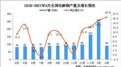 2021年4月中国电解铜产量数据统计分析